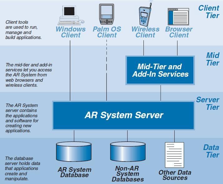 BMC AR System Architecture